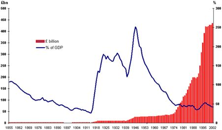 government debt | Money as Debt also known as Credit